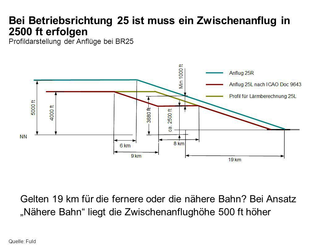 Bei Betriebsrichtung 25 ist muss ein Zwischenanflug in 2500 ft erfolgen Profildarstellung der Anflüge bei BR25 Quelle: Fuld Gelten 19 km für die ferne