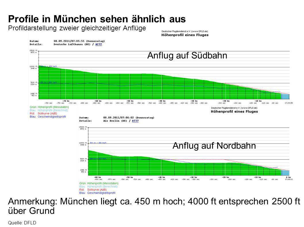 Profile in München sehen ähnlich aus Profildarstellung zweier gleichzeitiger Anflüge Anmerkung: München liegt ca. 450 m hoch; 4000 ft entsprechen 2500