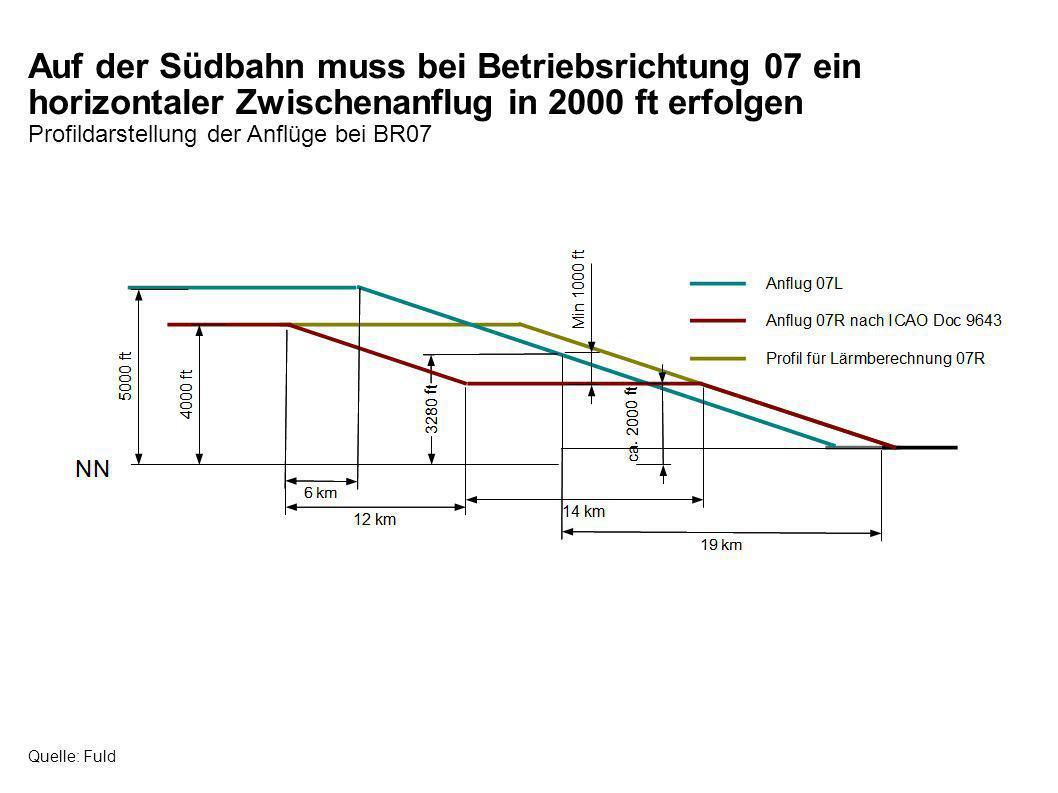 Auf der Südbahn muss bei Betriebsrichtung 07 ein horizontaler Zwischenanflug in 2000 ft erfolgen Profildarstellung der Anflüge bei BR07 Quelle: Fuld