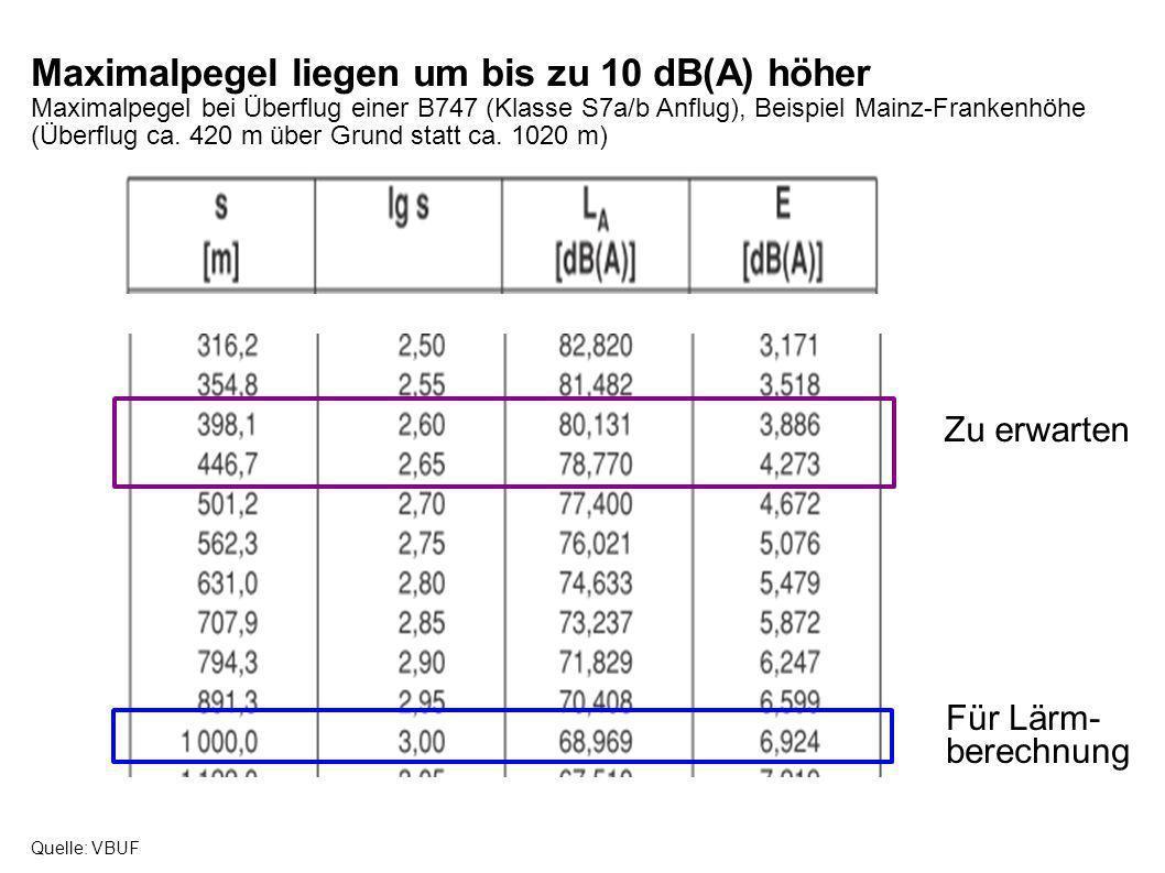 Maximalpegel liegen um bis zu 10 dB(A) höher Maximalpegel bei Überflug einer B747 (Klasse S7a/b Anflug), Beispiel Mainz-Frankenhöhe (Überflug ca. 420
