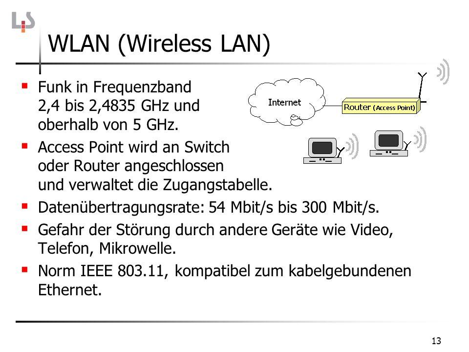 13 Funk in Frequenzband 2,4 bis 2,4835 GHz und oberhalb von 5 GHz. Access Point wird an Switch oder Router angeschlossen und verwaltet die Zugangstabe