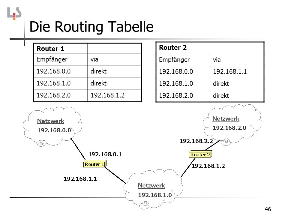 46 Die Routing Tabelle Router 1 Empfängervia 192.168.0.0direkt 192.168.1.0direkt 192.168.2.0192.168.1.2 Router 2 Empfängervia 192.168.0.0192.168.1.1 192.168.1.0direkt 192.168.2.0direkt