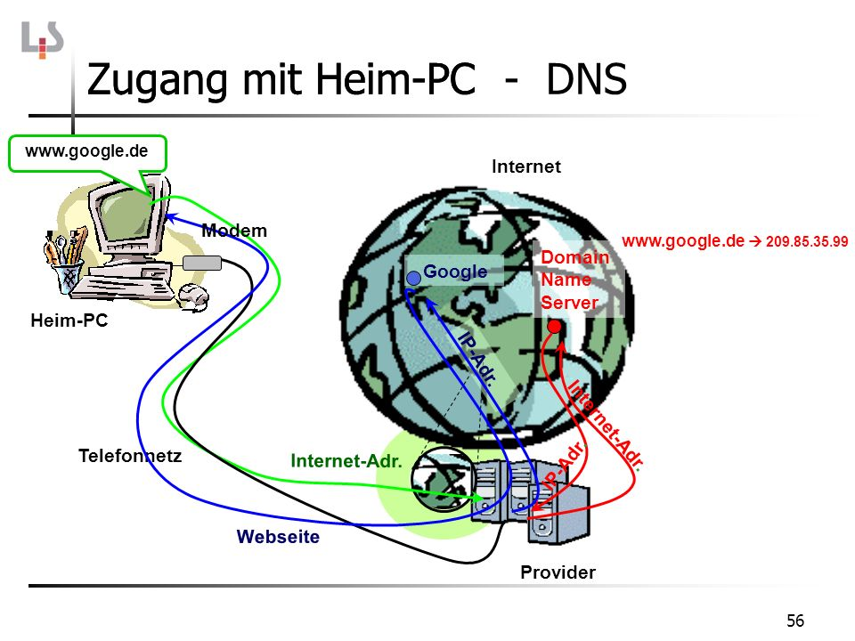 56 Zugang mit Heim-PCZugang mit Heim-PC - DNS www.google.de Internet-Adr. Domain Name Server Internet-Adr. IP-Adr. www.google.de 209.85.35.99 IP-Adr.