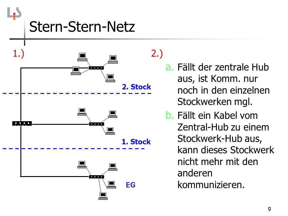 9 Stern-Stern-Netz 1.)2.) a. Fällt der zentrale Hub aus, ist Komm. nur noch in den einzelnen Stockwerken mgl. b. Fällt ein Kabel vom Zentral-Hub zu ei