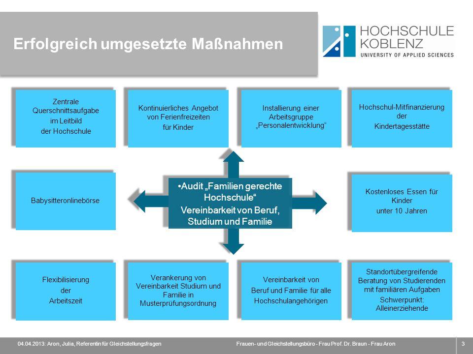 Erfolgreich umgesetzte Maßnahmen 04.04.2013: Aron, Julia, Referentin für GleichstellungsfragenFrauen- und Gleichstellungsbüro - Frau Prof. Dr. Braun -