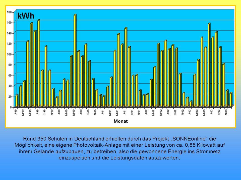 Rund 350 Schulen in Deutschland erhielten durch das Projekt SONNEonline die Möglichkeit, eine eigene Photovoltaik-Anlage mit einer Leistung von ca. 0,