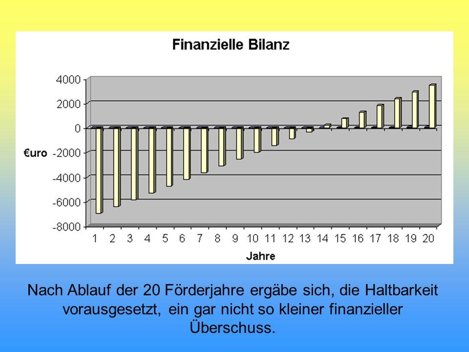 Nach Ablauf der 20 Förderjahre ergäbe sich, die Haltbarkeit vorausgesetzt, ein gar nicht so kleiner finanzieller Überschuss.
