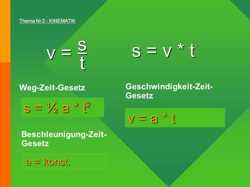Weg-Zeit-Gesetz Geschwindigkeit-Zeit- Gesetz Beschleunigung-Zeit- Gesetz Thema Nr.2 - KINEMATIK s = ½ a * t 2 v = a * t a = konst. v = s t s = v * t