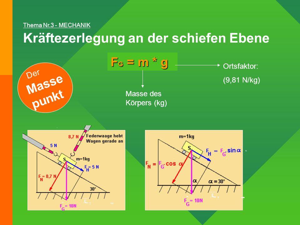 Kräftezerlegung an der schiefen Ebene Thema Nr.3 - MECHANIK F G = m * g Ortsfaktor: (9,81 N/kg) Masse des Körpers (kg) Der Masse punkt