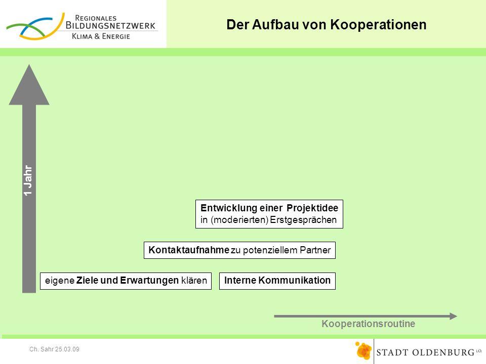 Ch. Sahr 25.03.09 Der Aufbau von Kooperationen Entwicklung einer Projektidee in (moderierten) Erstgesprächen Interne Kommunikationeigene Ziele und Erw