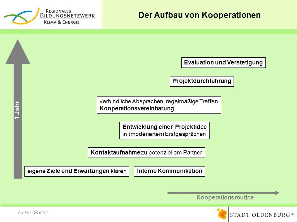 Ch. Sahr 25.03.09 Der Aufbau von Kooperationen verbindliche Absprachen, regelmäßige Treffen Kooperationsvereinbarung Entwicklung einer Projektidee in