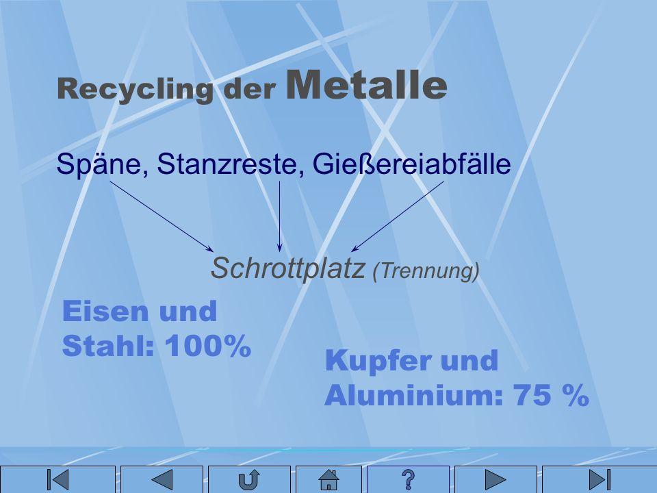 Recycling der Metalle Späne, Stanzreste, Gießereiabfälle Schrottplatz (Trennung) Eisen und Stahl: 100% Kupfer und Aluminium: 75 %