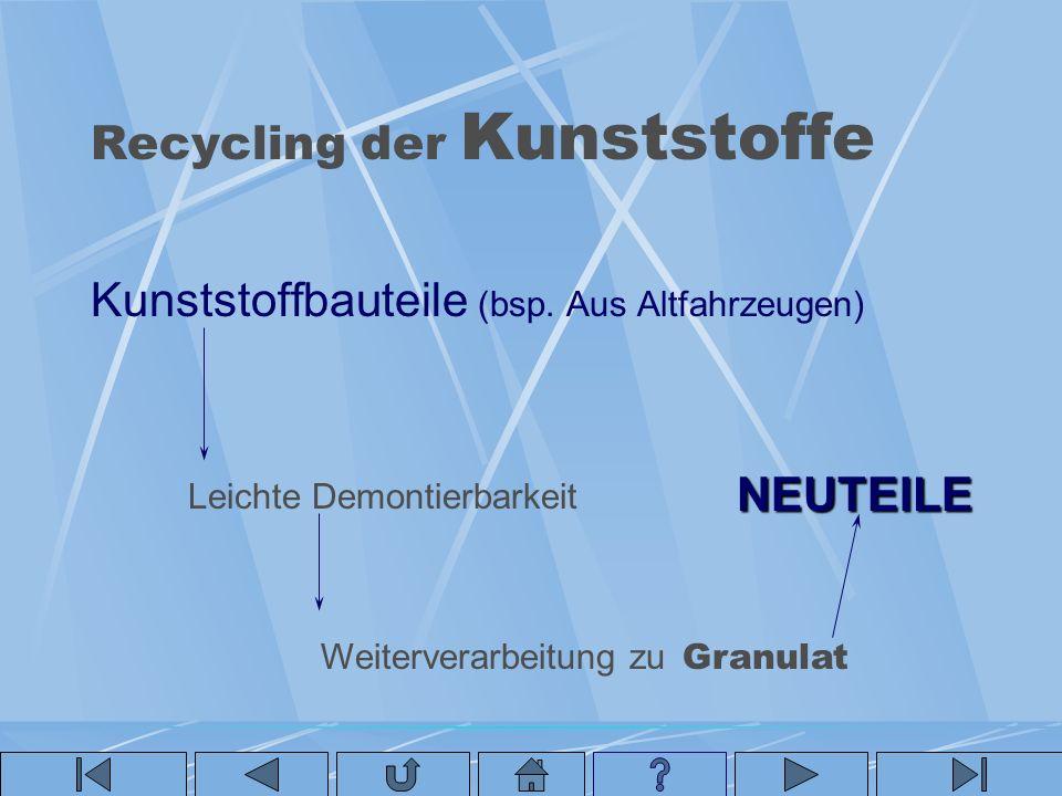 Recycling der Kunststoffe Kunststoffbauteile (bsp. Aus Altfahrzeugen) Leichte Demontierbarkeit Weiterverarbeitung zu Granulat NEUTEILE