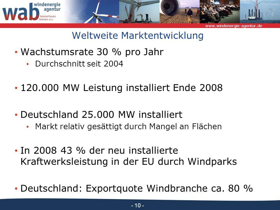 www.windenergie-agentur.de - 10 - Weltweite Marktentwicklung Wachstumsrate 30 % pro Jahr Durchschnitt seit 2004 120.000 MW Leistung installiert Ende 2008 Deutschland 25.000 MW installiert Markt relativ gesättigt durch Mangel an Flächen In 2008 43 % der neu installierte Kraftwerksleistung in der EU durch Windparks Deutschland: Exportquote Windbranche ca.