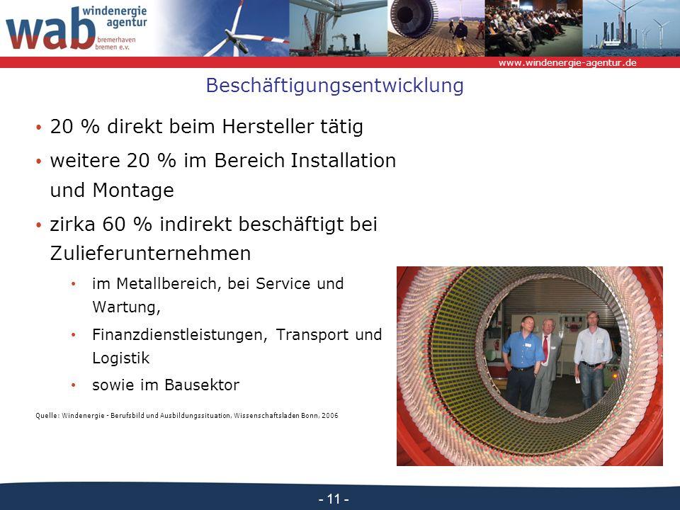 www.windenergie-agentur.de - 11 - Beschäftigungsentwicklung 20 % direkt beim Hersteller tätig weitere 20 % im Bereich Installation und Montage zirka 60 % indirekt beschäftigt bei Zulieferunternehmen im Metallbereich, bei Service und Wartung, Finanzdienstleistungen, Transport und Logistik sowie im Bausektor Quelle: Windenergie - Berufsbild und Ausbildungssituation, Wissenschaftsladen Bonn, 2006