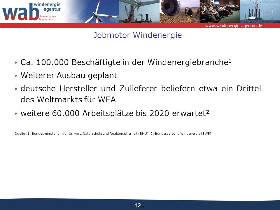 www.windenergie-agentur.de - 12 - Jobmotor Windenergie Ca. 100.000 Beschäftigte in der Windenergiebranche 1 Weiterer Ausbau geplant deutsche Herstelle
