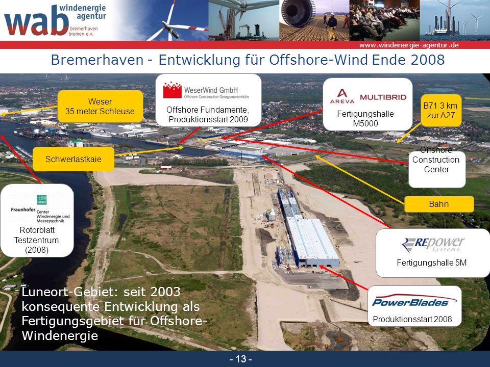 www.windenergie-agentur.de - 13 - Schwerlastkaie Bahn B71 3 km zur A27 Weser 35 meter Schleuse Offshore Fundamente, Produktionsstart 2009 Offshore Construction Center Fertigungshalle 5M Fertigungshalle M5000 Produktionsstart 2008 Rotorblatt Testzentrum (2008) Bremerhaven - Entwicklung für Offshore-Wind Ende 2008 Luneort-Gebiet: seit 2003 konsequente Entwicklung als Fertigungsgebiet für Offshore- Windenergie