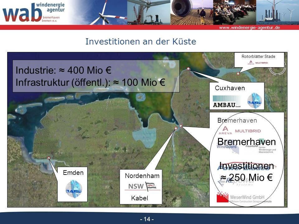 www.windenergie-agentur.de - 14 - Industrie: 400 Mio Infrastruktur (öffentl.): 100 Mio Emden Cuxhaven Bremerhaven Kabel Nordenham Bremerhaven Investitionen 250 Mio Investitionen an der Küste Rotorblätter Stade
