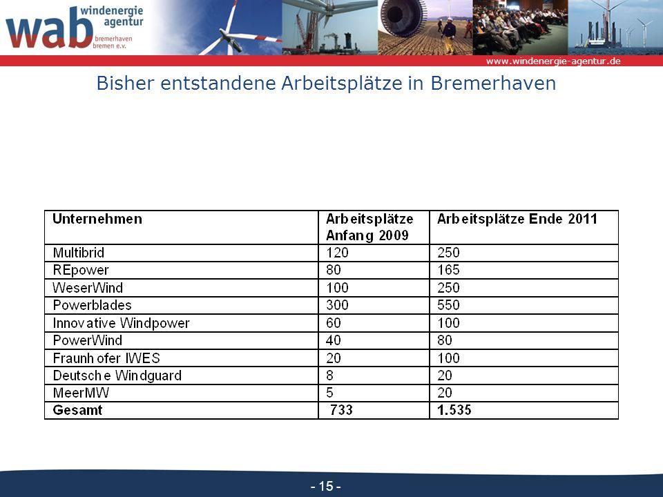 www.windenergie-agentur.de - 15 - Bisher entstandene Arbeitsplätze in Bremerhaven