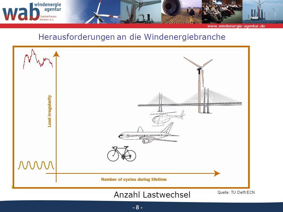 www.windenergie-agentur.de - 8 - Quelle: TU Delft ECN Anzahl Lastwechsel Herausforderungen an die Windenergiebranche
