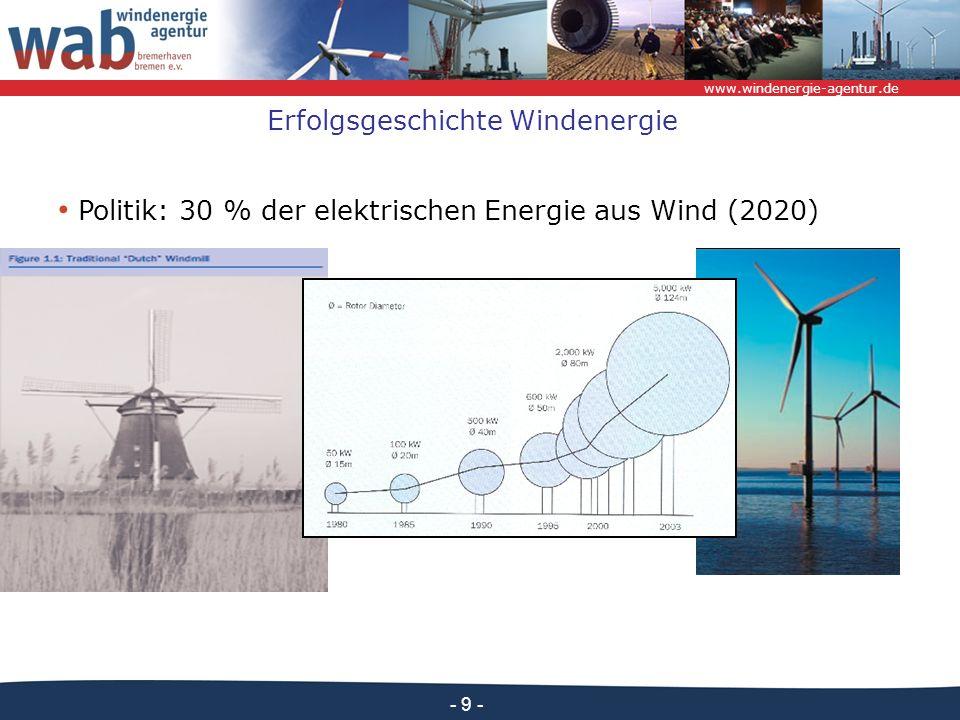 www.windenergie-agentur.de - 9 - Erfolgsgeschichte Windenergie Politik: 30 % der elektrischen Energie aus Wind (2020)