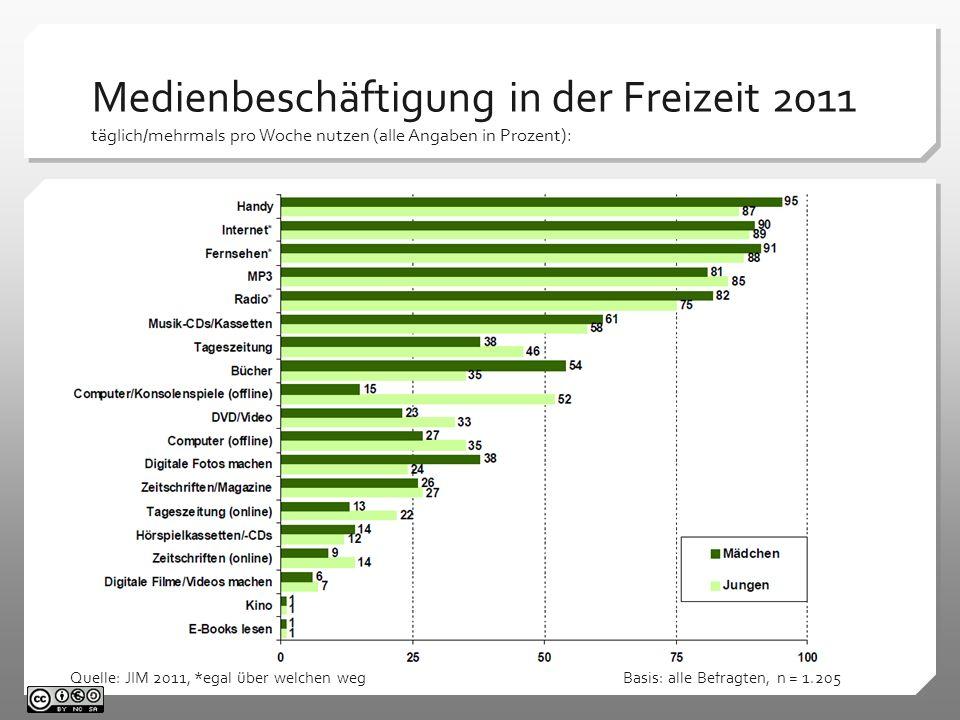 Medienbeschäftigung in der Freizeit 2011 täglich/mehrmals pro Woche nutzen (alle Angaben in Prozent): Quelle: JIM 2011, *egal über welchen weg Basis: