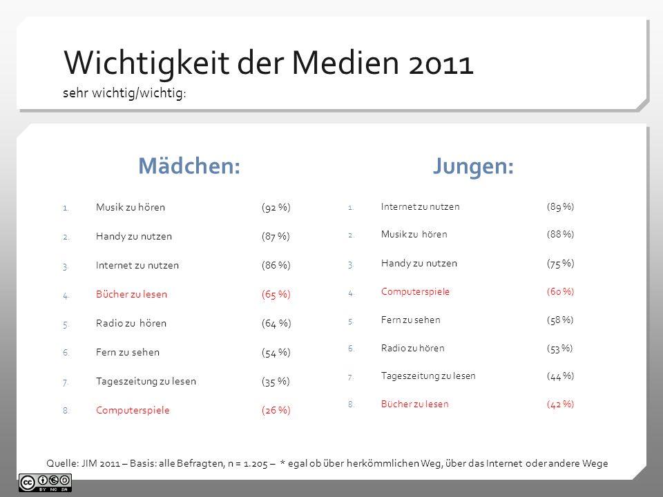 Wichtigkeit der Medien 2011 sehr wichtig/wichtig: Mädchen: 1. Musik zu hören(92 %) 2. Handy zu nutzen(87 %) 3. Internet zu nutzen(86 %) 4. Bücher zu l
