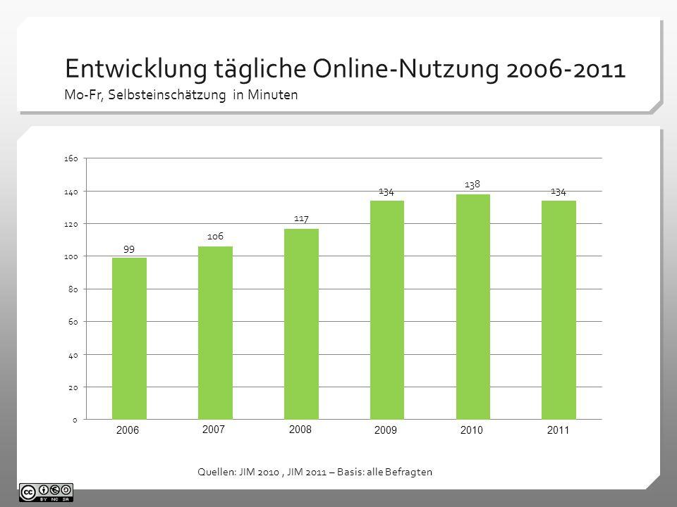Entwicklung tägliche Online-Nutzung 2006-2011 Mo-Fr, Selbsteinschätzung in Minuten Quellen: JIM 2010, JIM 2011 – Basis: alle Befragten 2006 2007 2008