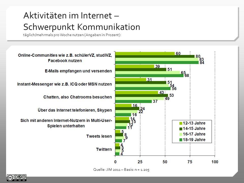 Aktivitäten im Internet – Schwerpunkt Kommunikation täglich/mehrmals pro Woche nutzen (Angaben in Prozent): Quelle: JIM 2011 – Basis: n = 1.205