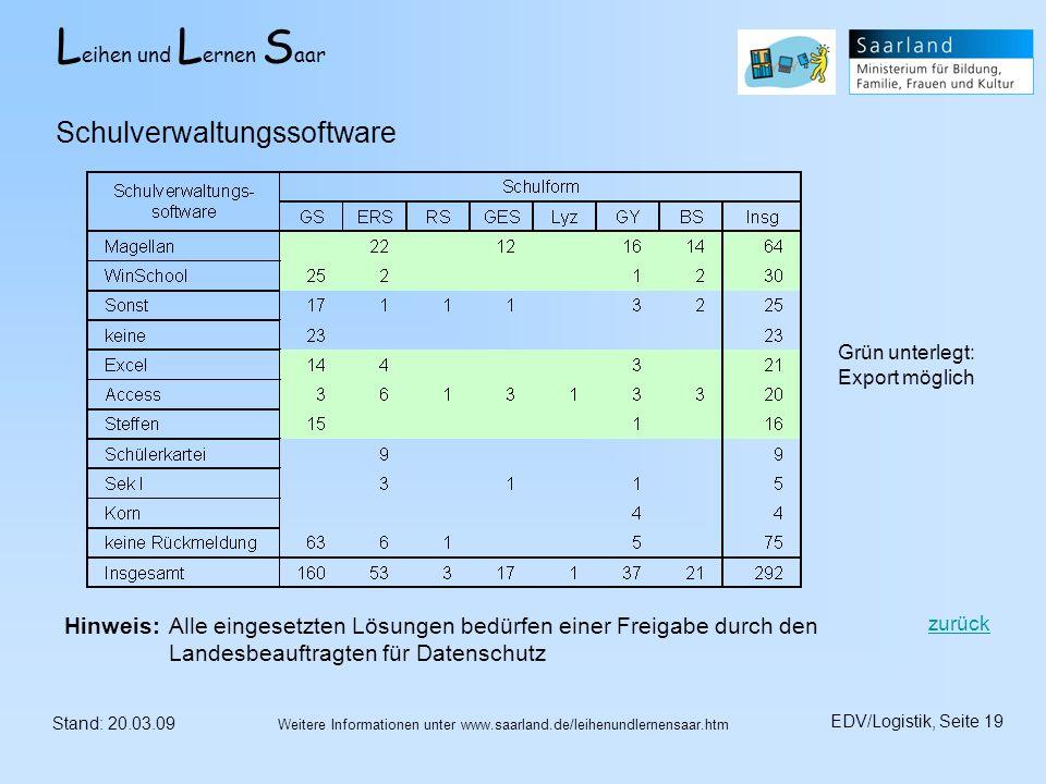 L eihen und L ernen S aar Stand: 20.03.09 EDV/Logistik, Seite 19 Weitere Informationen unter www.saarland.de/leihenundlernensaar.htm Schulverwaltungss