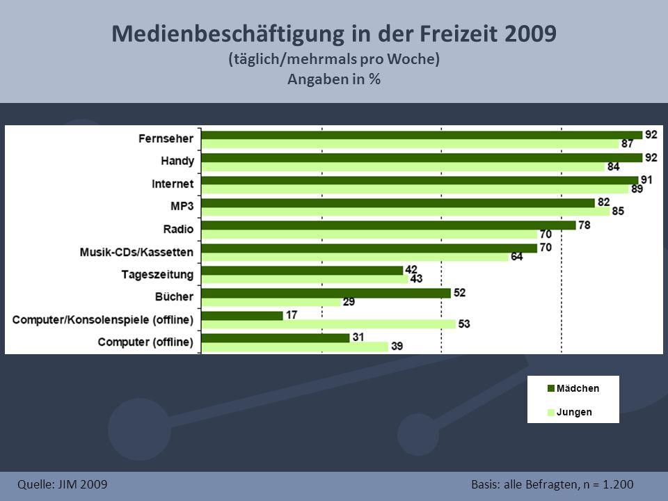 Medienbeschäftigung in der Freizeit 2009 (täglich/mehrmals pro Woche) Angaben in % Quelle: JIM 2009Basis: alle Befragten, n = 1.200