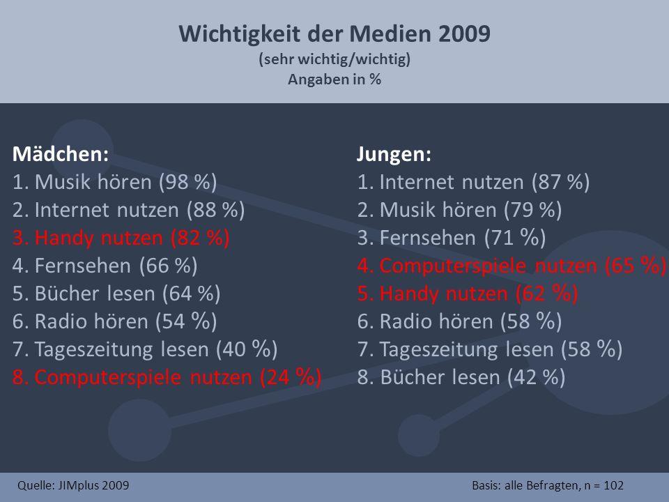 Wichtigkeit der Medien 2009 (sehr wichtig/wichtig) Angaben in % Mädchen: 1. Musik hören (98 %) 2. Internet nutzen (88 %) 3. Handy nutzen (82 %) 4. Fer