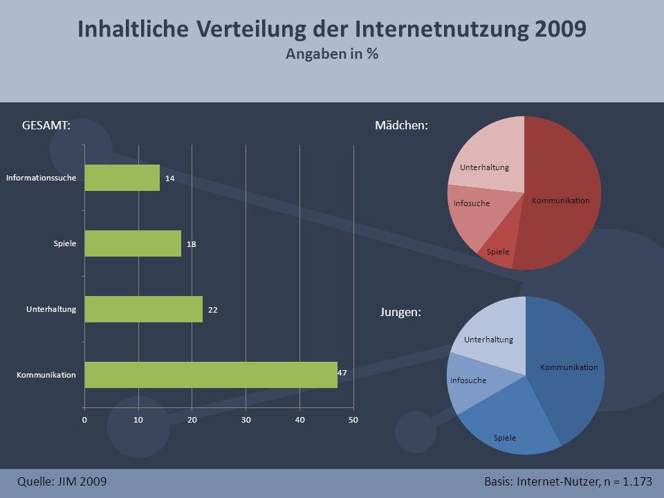 Inhaltliche Verteilung der Internetnutzung 2009 Angaben in % Quelle: JIM 2009Basis: Internet-Nutzer, n = 1.173 GESAMT:Mädchen: