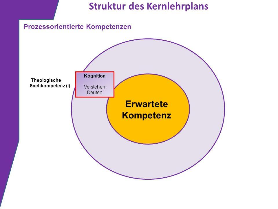 Struktur des Kernlehrplans Erwartete Kompetenz Kognition Verstehen Deuten Prozessorientierte Kompetenzen Theologische Sachkompetenz (I)