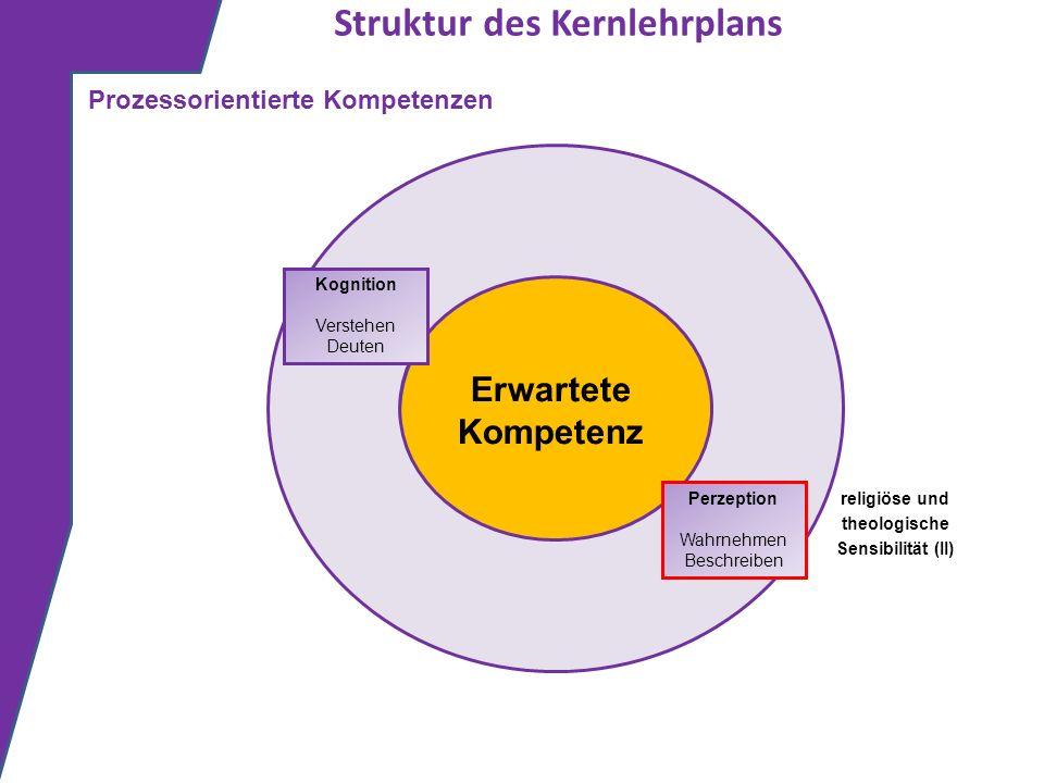 Struktur des Kernlehrplans Erwartete Kompetenz Kognition Verstehen Deuten Prozessorientierte Kompetenzen Perzeption Wahrnehmen Beschreiben religiöse u