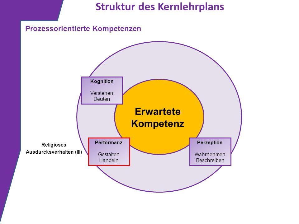 Struktur des Kernlehrplans Erwartete Kompetenz Kognition Verstehen Deuten Prozessorientierte Kompetenzen Perzeption Wahrnehmen Beschreiben Performanz