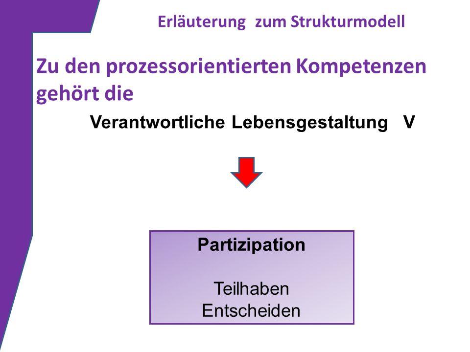 Erläuterung zum Strukturmodell Zu den prozessorientierten Kompetenzen gehört die Partizipation Teilhaben Entscheiden Verantwortliche Lebensgestaltung