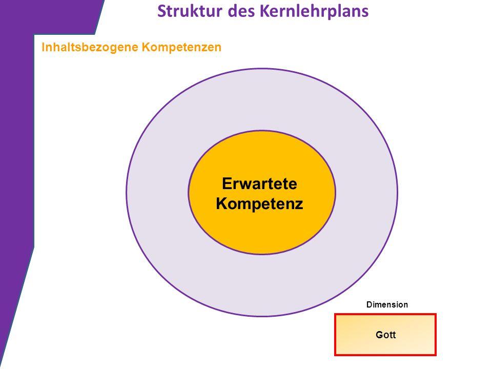 Struktur des Kernlehrplans Erwartete Kompetenz Inhaltsbezogene Kompetenzen Gott Dimension