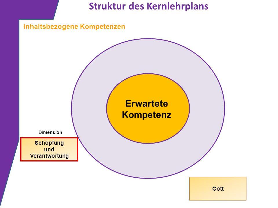 Struktur des Kernlehrplans Erwartete Kompetenz Inhaltsbezogene Kompetenzen Dimension Schöpfung und Verantwortung Gott
