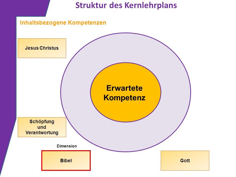Struktur des Kernlehrplans Erwartete Kompetenz Inhaltsbezogene Kompetenzen Dimension Gott Schöpfung und Verantwortung Jesus Christus Bibel