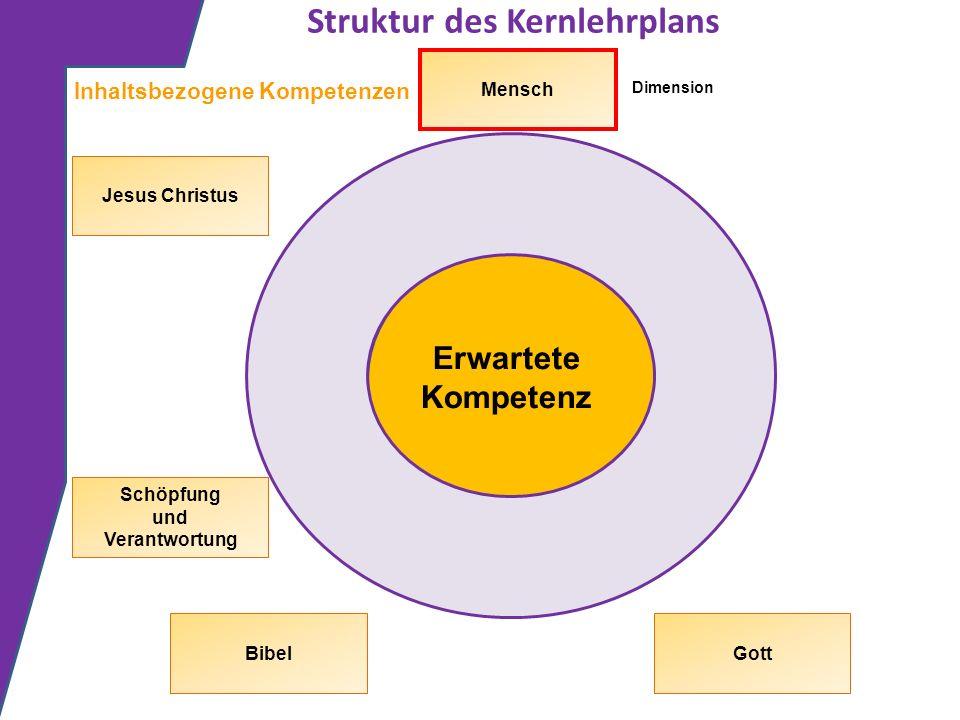 Struktur des Kernlehrplans Erwartete Kompetenz Inhaltsbezogene Kompetenzen Dimension Gott Schöpfung und Verantwortung Jesus Christus Mensch Bibel
