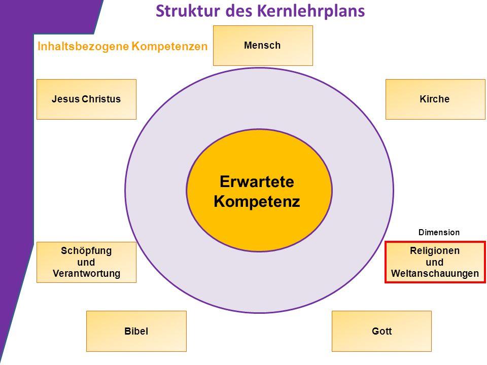 Struktur des Kernlehrplans Erwartete Kompetenz Inhaltsbezogene Kompetenzen Dimension Gott Schöpfung und Verantwortung Jesus Christus Bibel Mensch Kirc