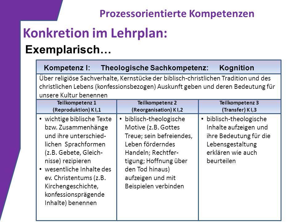 Prozessorientierte Kompetenzen Konkretion im Lehrplan: Exemplarisch… Über religiöse Sachverhalte, Kernstücke der biblisch-christlichen Tradition und d