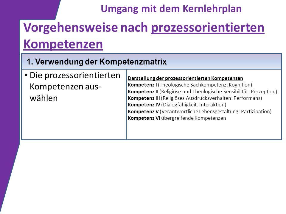 Darstellung der prozessorientierten Kompetenzen Kompetenz I (Theologische Sachkompetenz: Kognition) Kompetenz II (Religiöse und Theologische Sensibili
