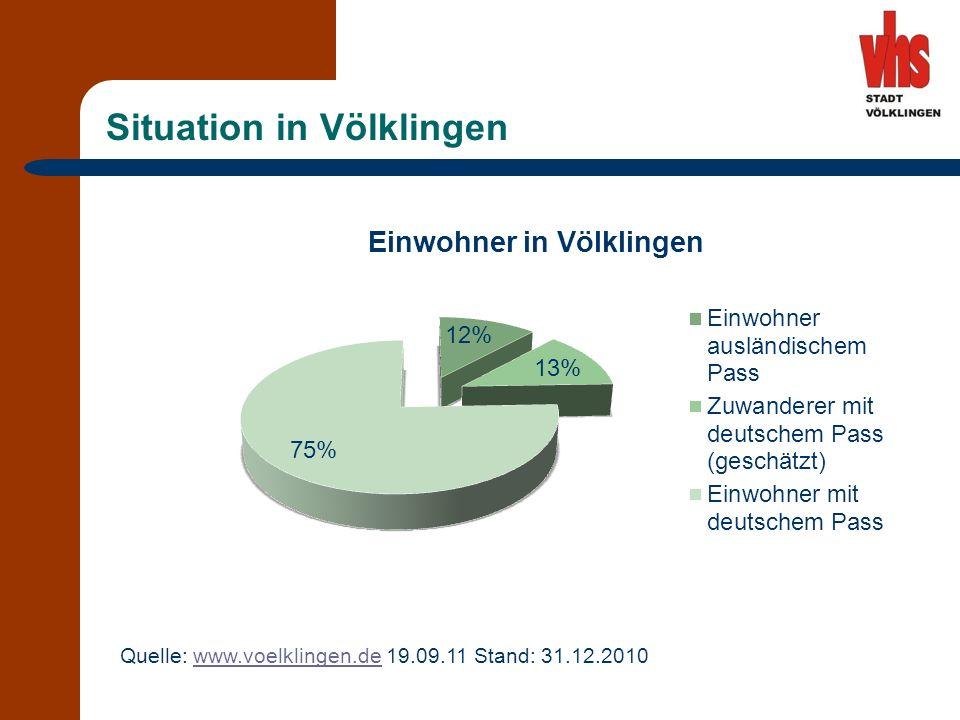 Situation in Völklingen Quelle: www.voelklingen.de 19.09.11 Stand: 31.12.2010www.voelklingen.de
