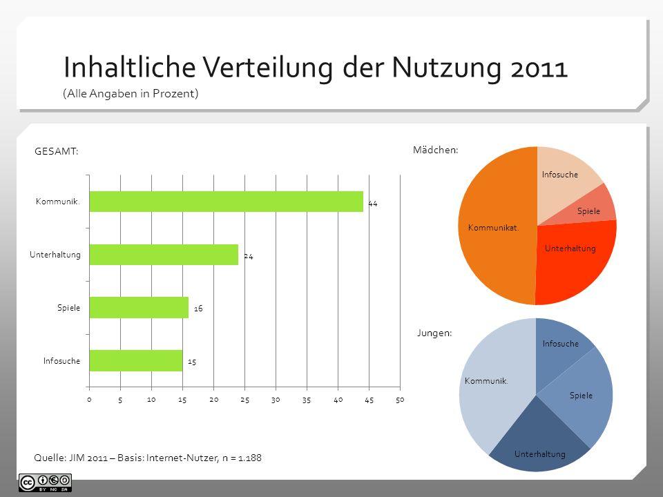 Inhaltliche Verteilung der Nutzung 2011 (Alle Angaben in Prozent) Quelle: JIM 2011 – Basis: Internet-Nutzer, n = 1.188 Mädchen: Jungen: GESAMT: