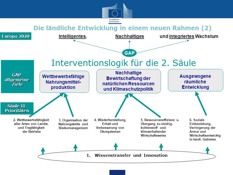 Europa 2020 GAP allgemeine Ziele Säule II Prioritäten Intelligentes,Nachhaltigesund integriertes Wachstum GAP Interventionslogik für die 2. Säule Wett