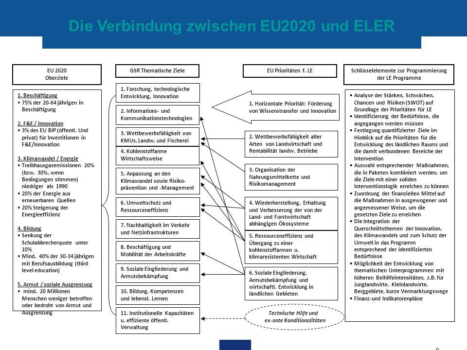 9 1. Beschäftigung 75% der 20-64 jährigen in Beschäftigung 2. F&E / Innovation 3% des EU BIP (öffentl. Und privat) für Investitionen in F&E/Innovation