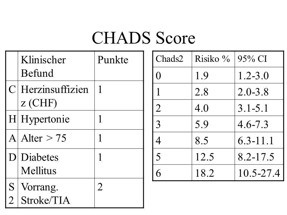 CHADS Score Klinischer Befund Punkte CHerzinsuffizien z (CHF) 1 HHypertonie1 AAlter > 751 DDiabetes Mellitus 1 S2S2 Vorrang. Stroke/TIA 2 Chads2Risiko