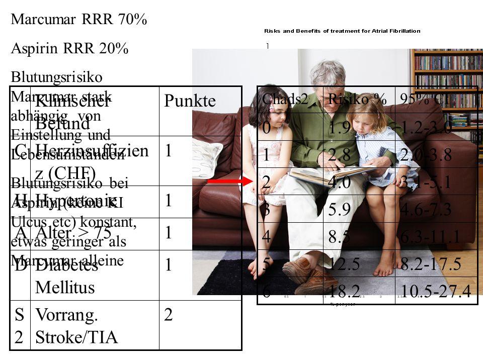 Marcumar RRR 70% Aspirin RRR 20% Blutungsrisiko Marcumar stark abhängig von Einstellung und Lebensumständen Blutungsrisiko bei Aspirin (keine KI Ulcus